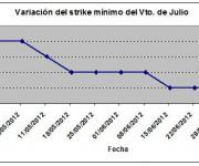 Eurostoxx strike mínimo julio 120706