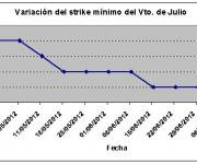 Eurostoxx strike mínimo julio 120713