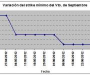 Eurostoxx strike mínimo septiembre 120706