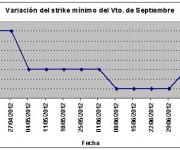 Eurostoxx strike mínimo septiembre 120713