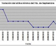 Eurostoxx strike mínimo septiembre 120720