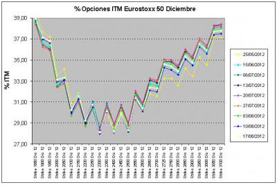 Eurostoxx Vencimiento diciembre 2012_08_17