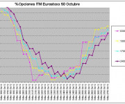 Eurostoxx Vencimiento octubre 2012_08_24