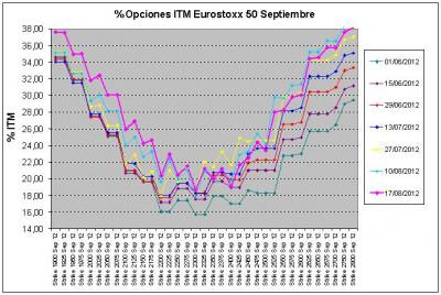 Eurostoxx Vencimiento septiembre 2012_08_17