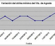 Eurostoxx strike mínimo agosto 120727