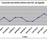 Eurostoxx strike mínimo agosto 120803