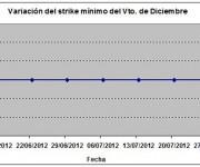 Eurostoxx strike mínimo diciembre 120727