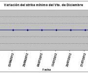 Eurostoxx strike mínimo diciembre 120803
