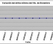 Eurostoxx strike mínimo diciembre 120817