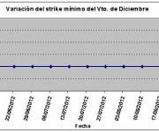 Eurostoxx strike mínimo diciembre 120824