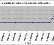 Eurostoxx strike mínimo diciembre 120831