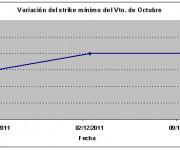 Eurostoxx strike mínimo octubre 120817