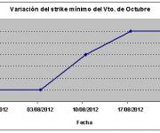 Eurostoxx strike mínimo octubre 120824