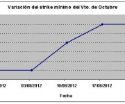 Eurostoxx strike mínimo octubre 120831
