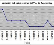 Eurostoxx strike mínimo septiembre 120727