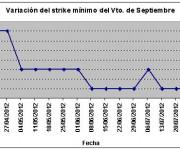 Eurostoxx strike mínimo septiembre 120803