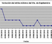 Eurostoxx strike mínimo septiembre 120817
