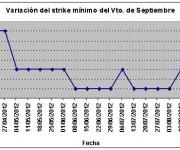 Eurostoxx strike mínimo septiembre 120824