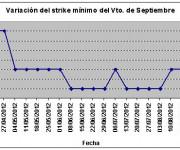 Eurostoxx strike mínimo septiembre 120831