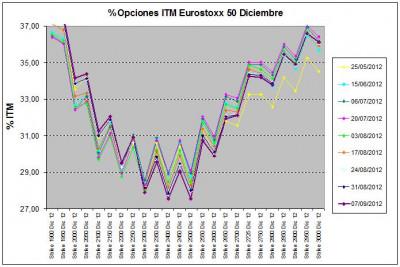 Eurostoxx Vencimiento diciembre 2012_09_07