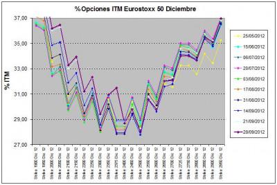 Eurostoxx Vencimiento diciembre 2012_09_28