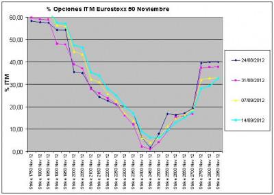 Eurostoxx Vencimiento noviembre 2012_09_14
