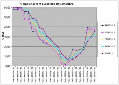 Eurostoxx Vencimiento noviembre 2012_09_21