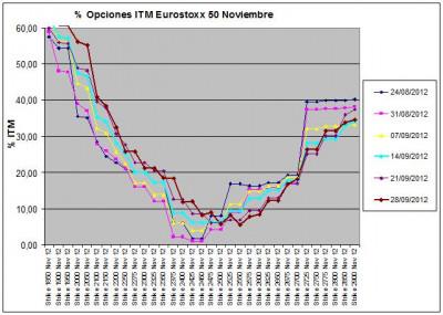 Eurostoxx Vencimiento noviembre 2012_09_28