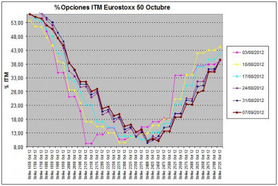 Eurostoxx Vencimiento octubre 2012_09_07
