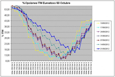 Eurostoxx Vencimiento octubre 2012_09_21
