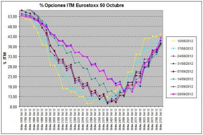Eurostoxx Vencimiento octubre 2012_09_28