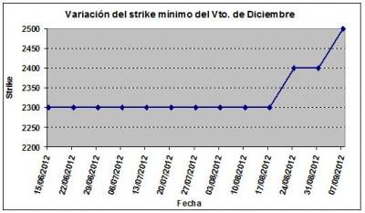 Eurostoxx strike mínimo diciembre 120907