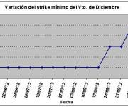 Eurostoxx strike mínimo diciembre 120914