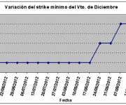 Eurostoxx strike mínimo diciembre 120921
