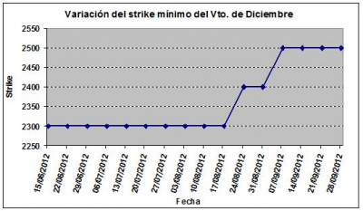 Eurostoxx strike mínimo diciembre 120928