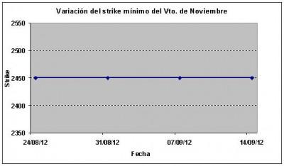 Eurostoxx strike mínimo noviembre 120914