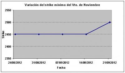 Eurostoxx strike mínimo noviembre 120921
