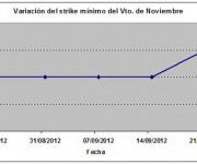 Eurostoxx strike mínimo noviembre 120928