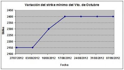 Eurostoxx strike mínimo octubre 120907