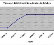 Eurostoxx strike mínimo octubre 120914