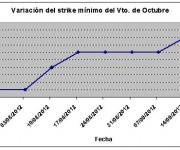 Eurostoxx strike mínimo octubre 120921