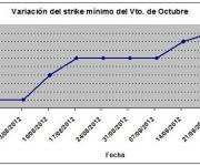 Eurostoxx strike mínimo octubre 120928