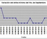 Eurostoxx strike mínimo septiembre 120907