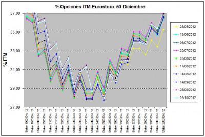 Eurostoxx Vencimiento diciembre 2012_10_05