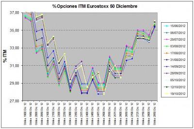 Eurostoxx Vencimiento diciembre 2012_10_19