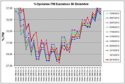 Eurostoxx Vencimiento diciembre 2012_10_26