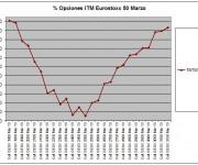 Eurostoxx Vencimiento marzo 2012_10_19
