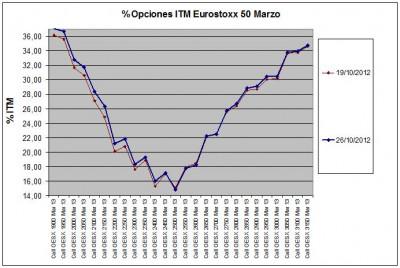 Eurostoxx Vencimiento marzo 2012_10_26