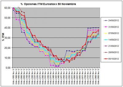 Eurostoxx Vencimiento noviembre 2012_10_05