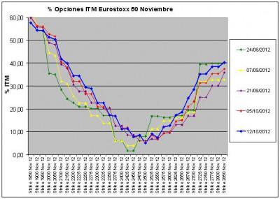 Eurostoxx Vencimiento noviembre 2012_10_12